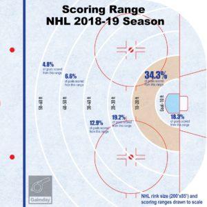 2018-19 NHL Goal Location