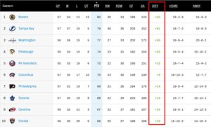 NHL Standings DIFF