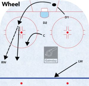 hockey wheel