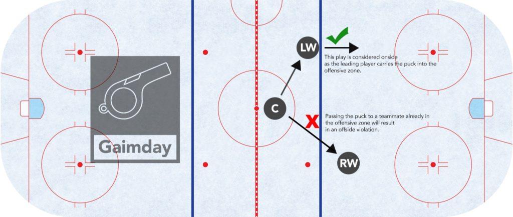 hockey offsides