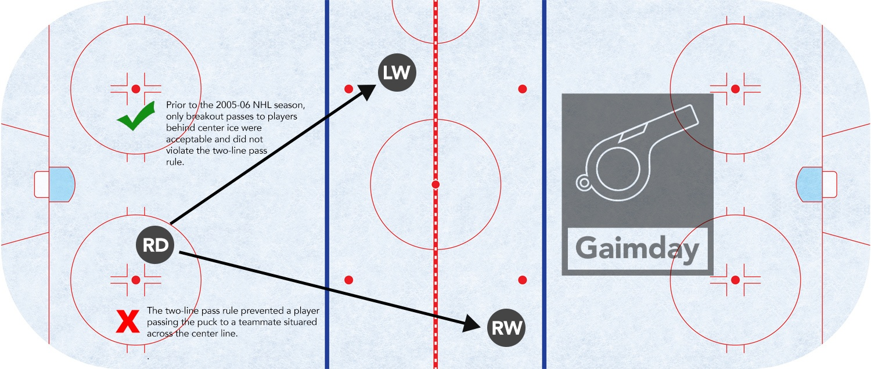 hockey two-line pass