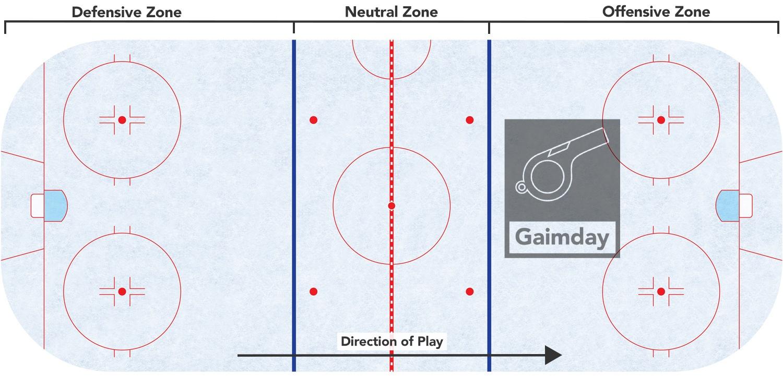 hockey zones