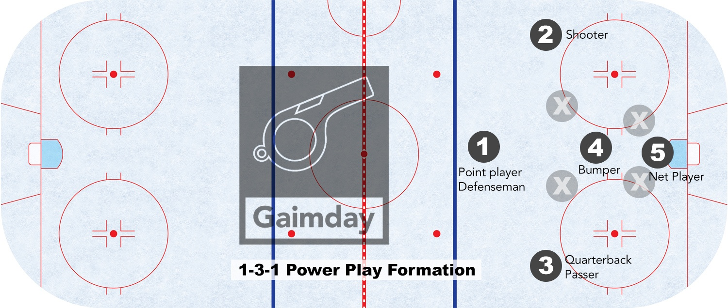 1-3-1 power play formation
